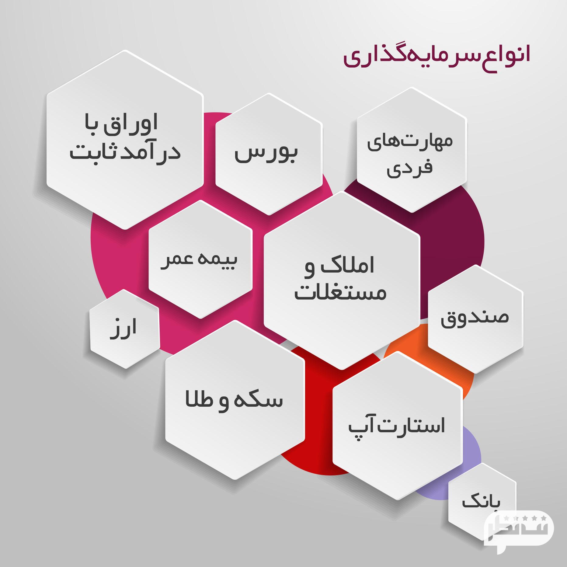 بهترین سرمایه گذاری در سال 2020 در ایران