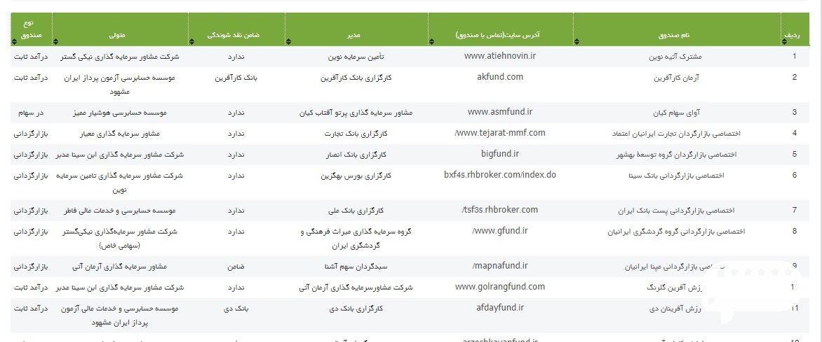 صندوق سرمایه گذاری مشترک ایران