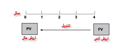 نمودار زمانی پول