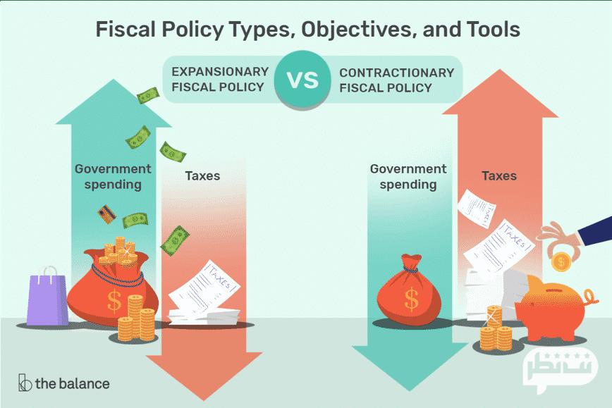 سیاست مالی دولت در بازار