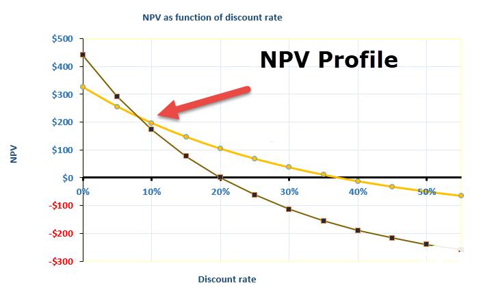 تعیین نرخ بازده داخلی از روی نمودار