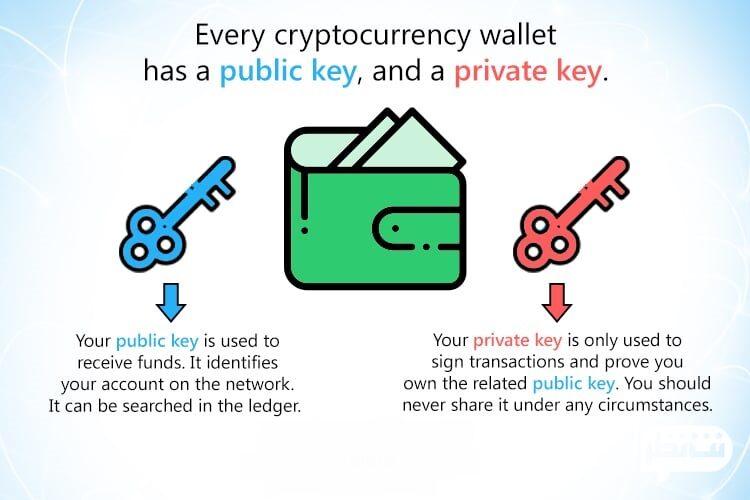 کلید خصوصی کیف پول دیجیتال