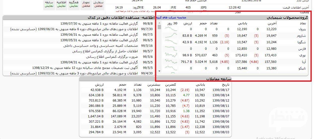 کادر شرکت های هم گروه بورسی